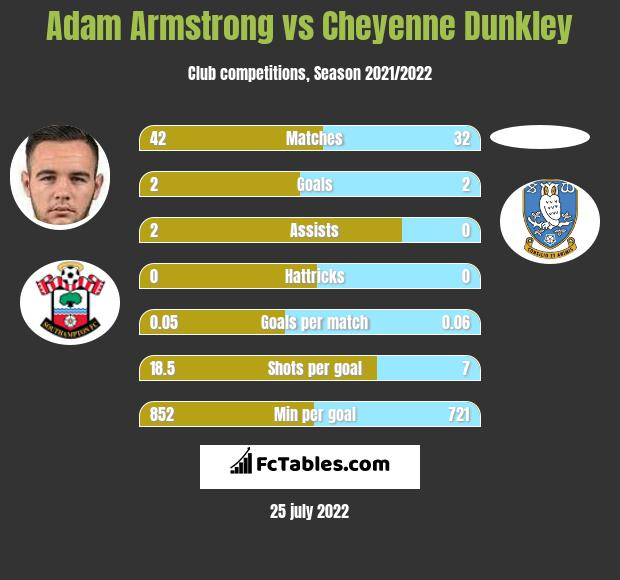 Adam Armstrong vs Cheyenne Dunkley infographic