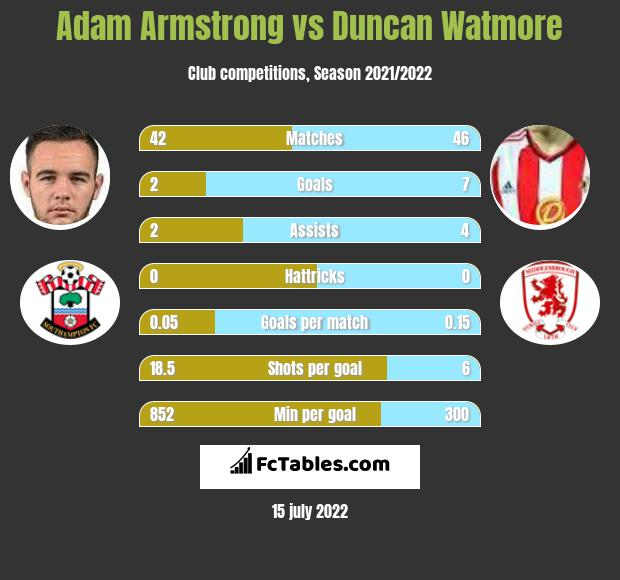 Adam Armstrong vs Duncan Watmore h2h player stats