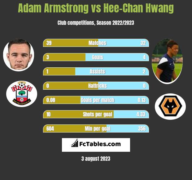 Adam Armstrong vs Hee-Chan Hwang infographic