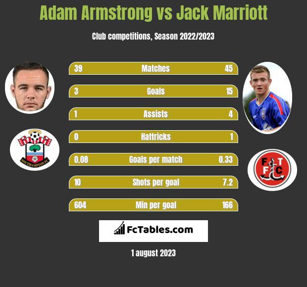 Adam Armstrong vs Jack Marriott h2h player stats
