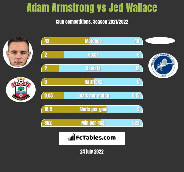 Adam Armstrong vs Jed Wallace h2h player stats