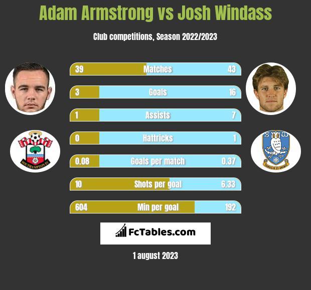 Adam Armstrong vs Josh Windass h2h player stats