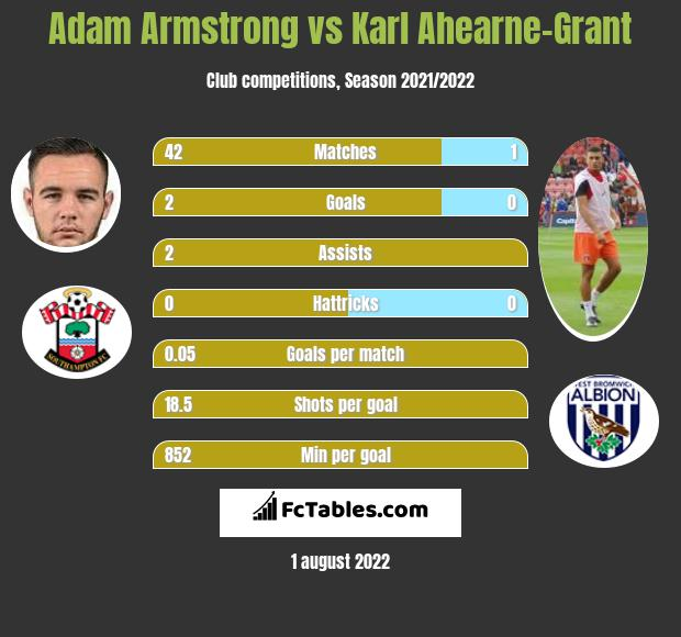 Adam Armstrong vs Karl Ahearne-Grant h2h player stats