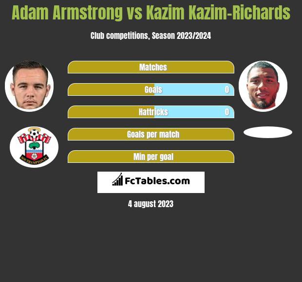 Adam Armstrong vs Kazim Kazim-Richards h2h player stats
