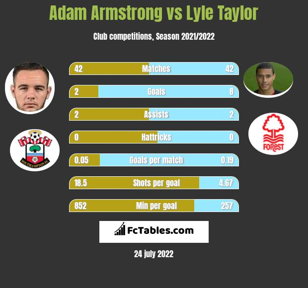 Adam Armstrong vs Lyle Taylor h2h player stats