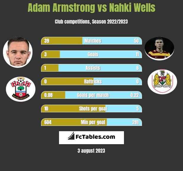 Adam Armstrong vs Nahki Wells h2h player stats