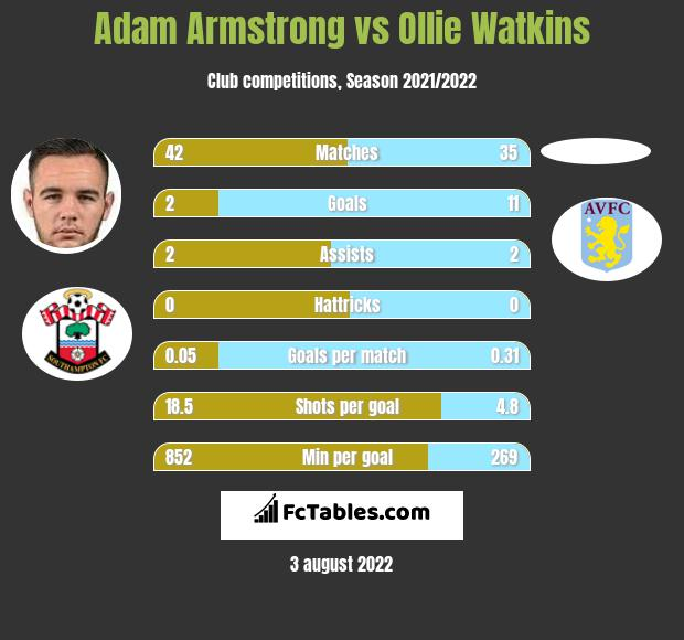 Adam Armstrong vs Ollie Watkins h2h player stats