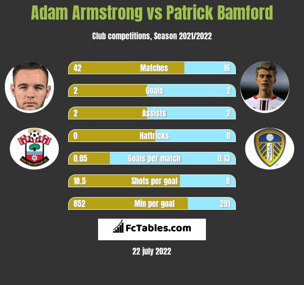 Adam Armstrong vs Patrick Bamford h2h player stats
