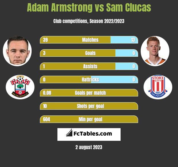 Adam Armstrong vs Sam Clucas h2h player stats