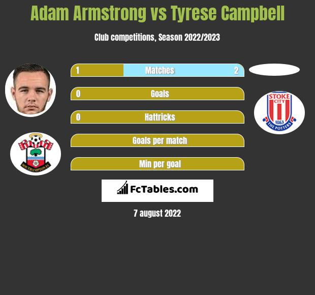 Adam Armstrong vs Tyrese Campbell h2h player stats