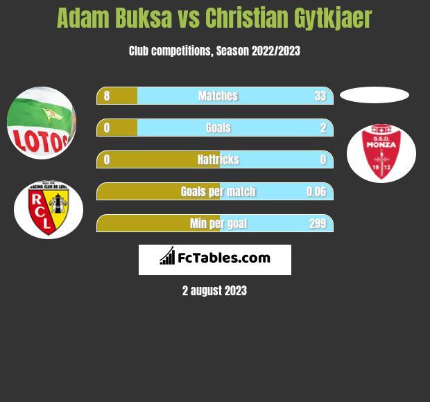 Adam Buksa vs Christian Gytkjaer h2h player stats