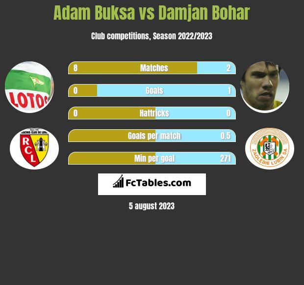 Adam Buksa vs Damjan Bohar h2h player stats