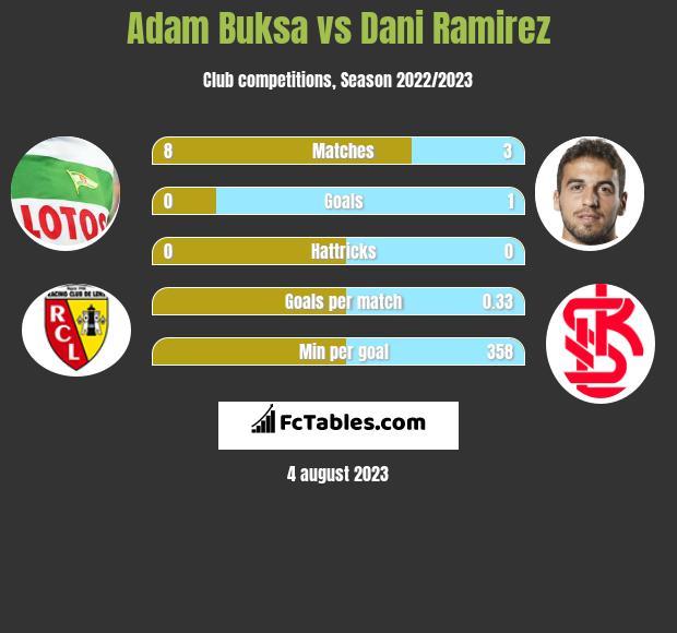Adam Buksa vs Dani Ramirez h2h player stats