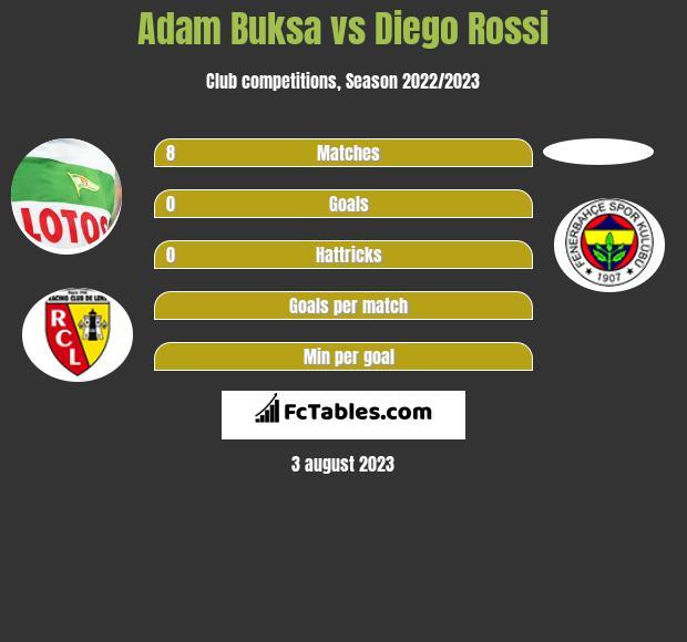 Adam Buksa vs Diego Rossi h2h player stats