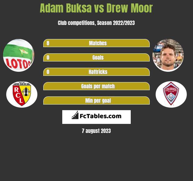 Adam Buksa vs Drew Moor h2h player stats