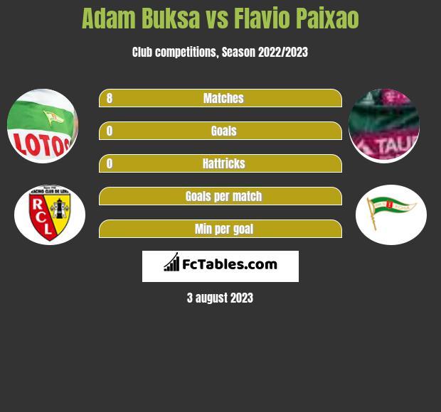 Adam Buksa vs Flavio Paixao h2h player stats
