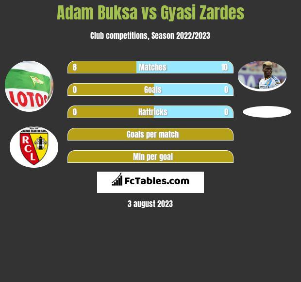 Adam Buksa vs Gyasi Zardes h2h player stats