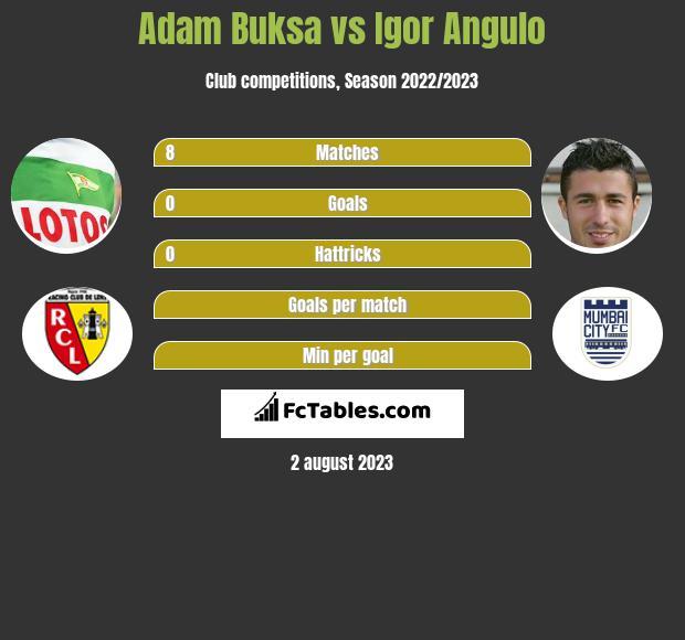 Adam Buksa vs Igor Angulo h2h player stats