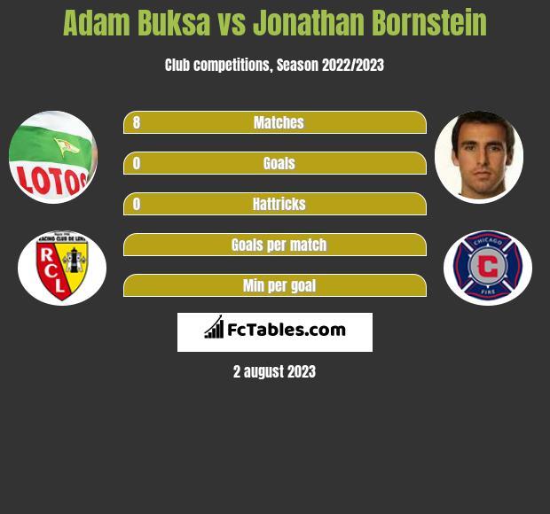 Adam Buksa vs Jonathan Bornstein h2h player stats