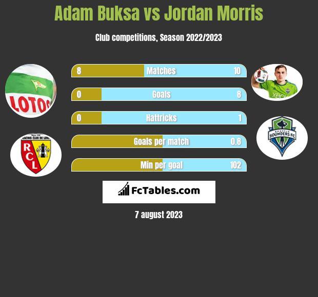 Adam Buksa vs Jordan Morris h2h player stats
