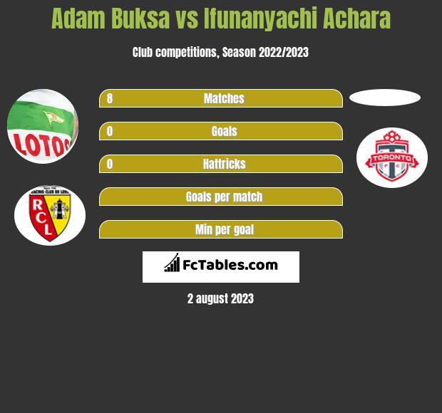 Adam Buksa vs Ifunanyachi Achara h2h player stats