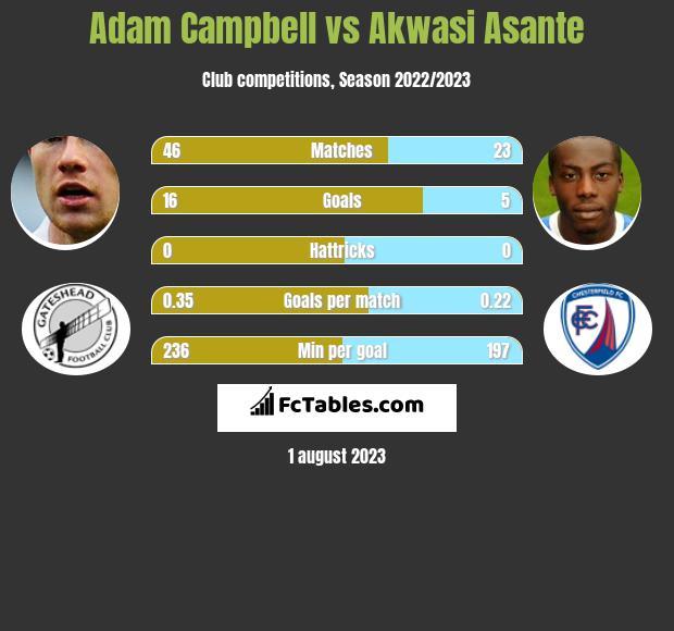 Adam Campbell vs Akwasi Asante h2h player stats