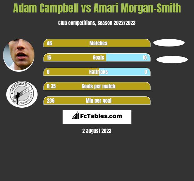 Adam Campbell vs Amari Morgan-Smith h2h player stats