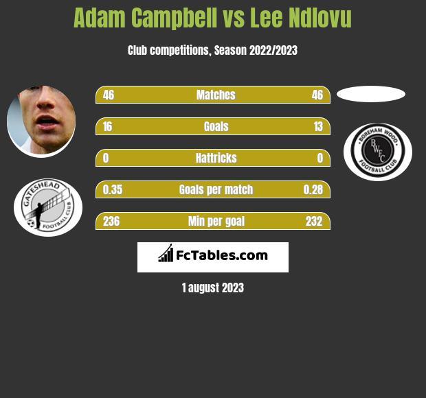 Adam Campbell vs Lee Ndlovu h2h player stats