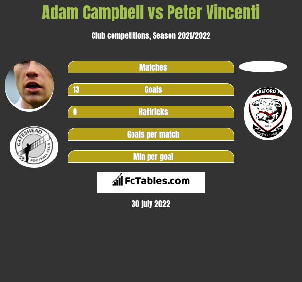 Adam Campbell vs Peter Vincenti h2h player stats