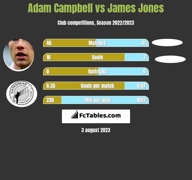 Adam Campbell vs James Jones h2h player stats