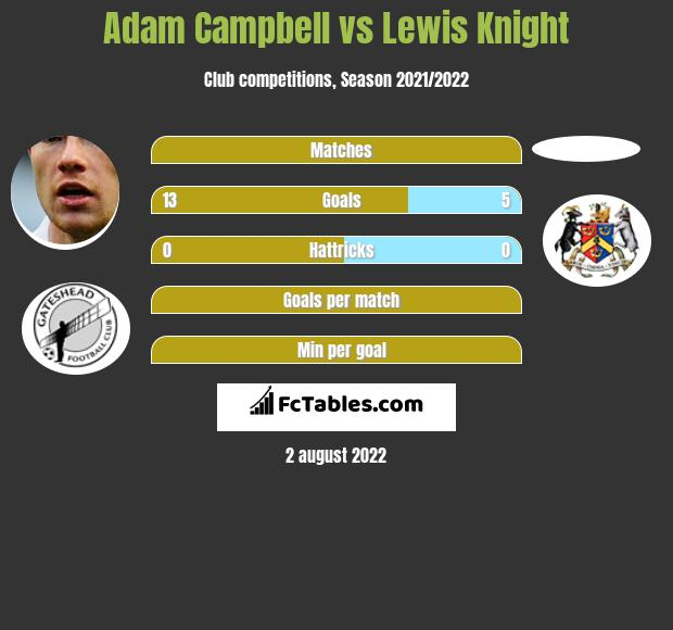 Adam Campbell vs Lewis Knight h2h player stats