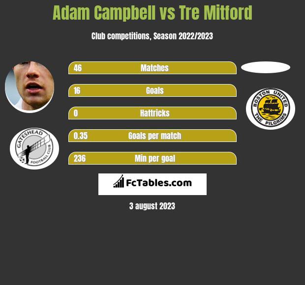 Adam Campbell vs Tre Mitford infographic