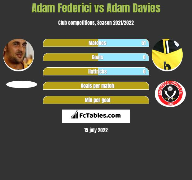 Adam Federici infographic statistics for Stoke City