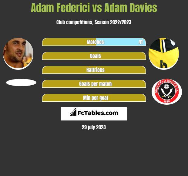 Adam Federici vs Adam Davies infographic