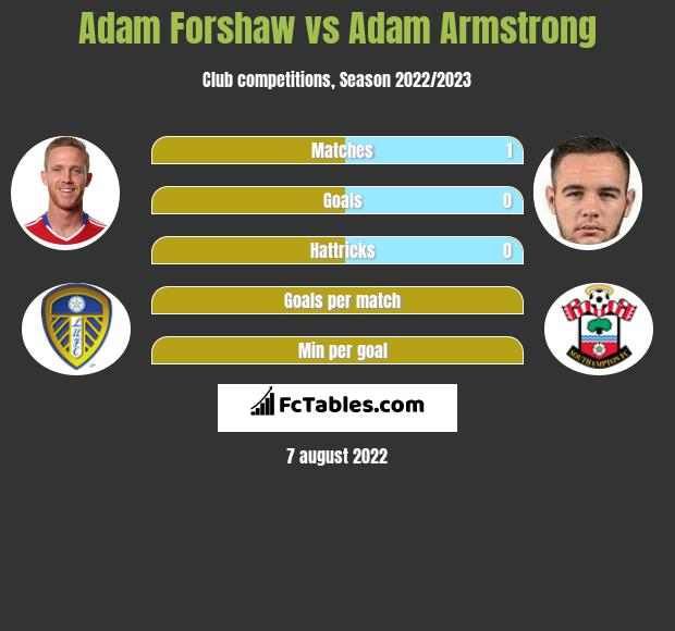 Adam Forshaw vs Adam Armstrong infographic