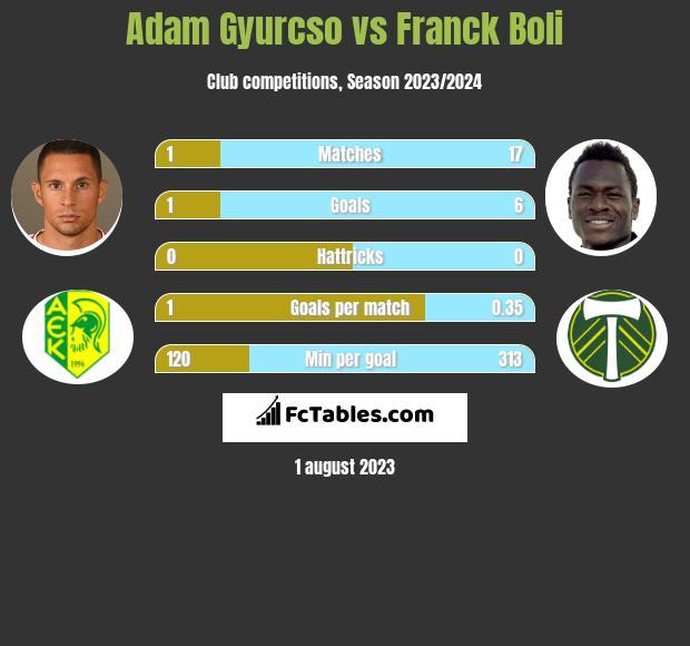 Adam Gyurcso vs Franck Boli infographic