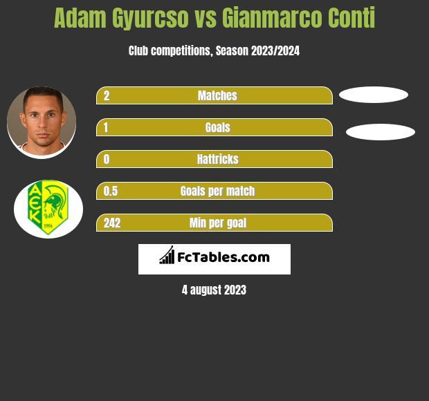 Adam Gyurcso vs Gianmarco Conti h2h player stats