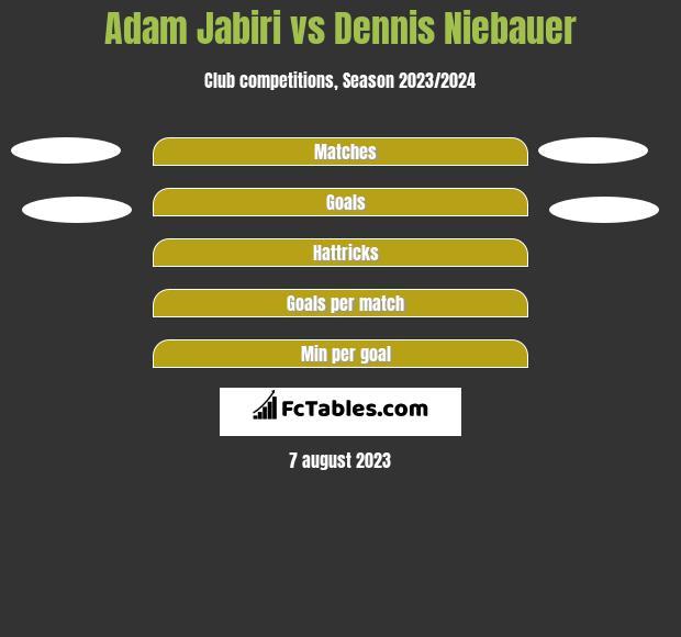 Adam Jabiri vs Dennis Niebauer h2h player stats