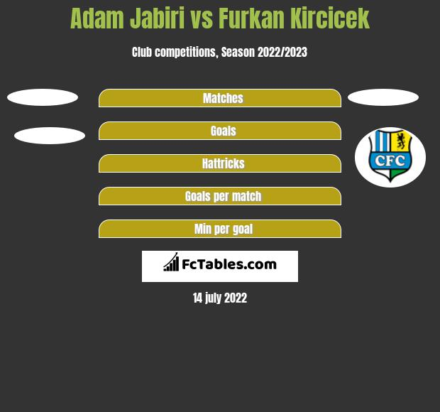 Adam Jabiri vs Furkan Kircicek h2h player stats