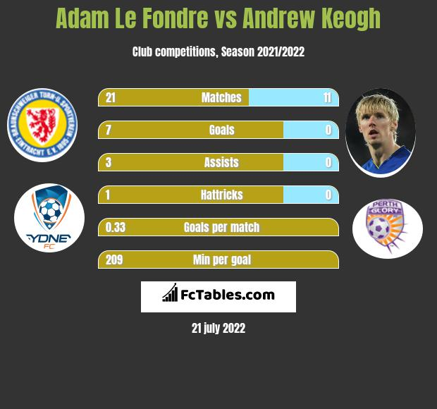 Adam Le Fondre vs Andrew Keogh h2h player stats