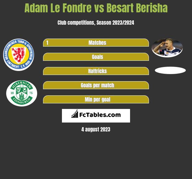 Adam Le Fondre vs Besart Berisha h2h player stats
