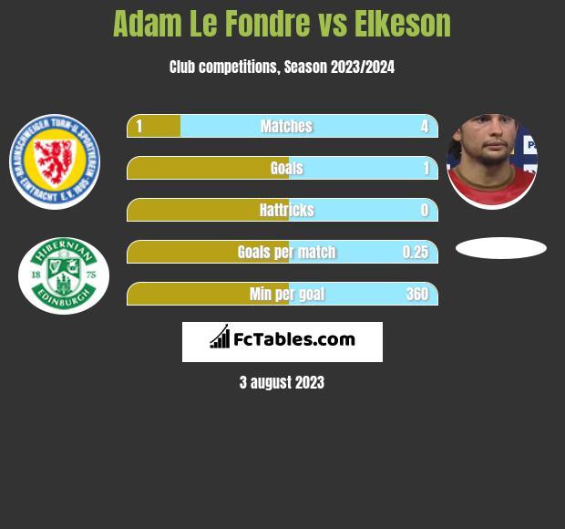 Adam Le Fondre vs Elkeson h2h player stats