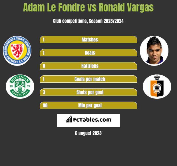 Adam Le Fondre vs Ronald Vargas h2h player stats
