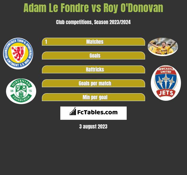 Adam Le Fondre vs Roy O'Donovan h2h player stats