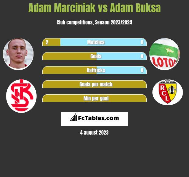 Adam Marciniak vs Adam Buksa h2h player stats
