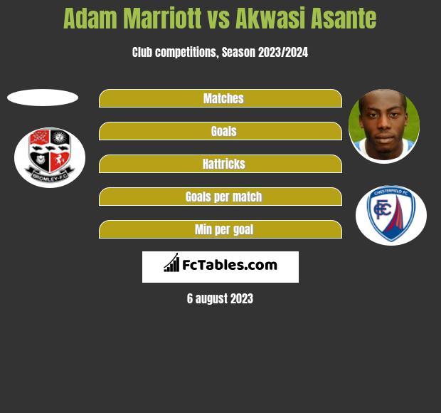 Adam Marriott vs Akwasi Asante h2h player stats