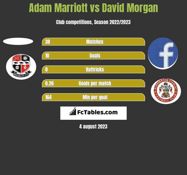 Adam Marriott vs David Morgan h2h player stats