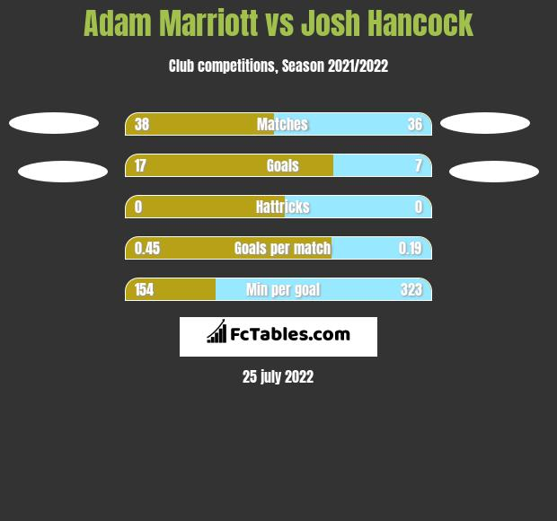 Adam Marriott vs Josh Hancock h2h player stats
