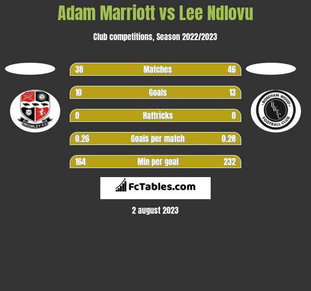 Adam Marriott vs Lee Ndlovu h2h player stats