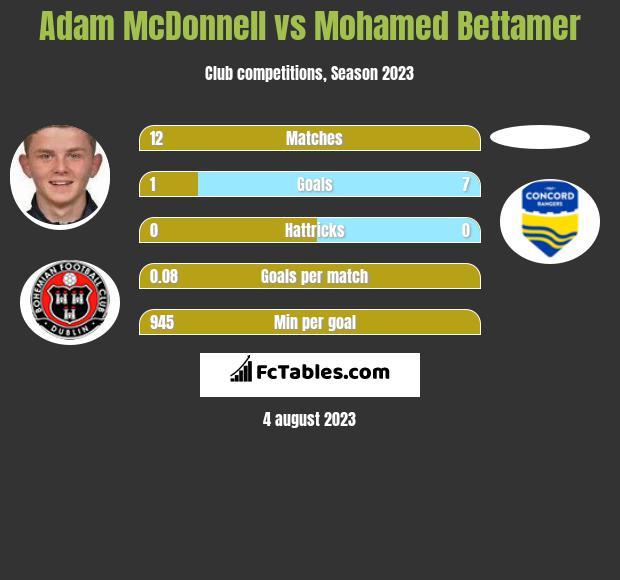 Adam McDonnell vs Mohamed Bettamer h2h player stats